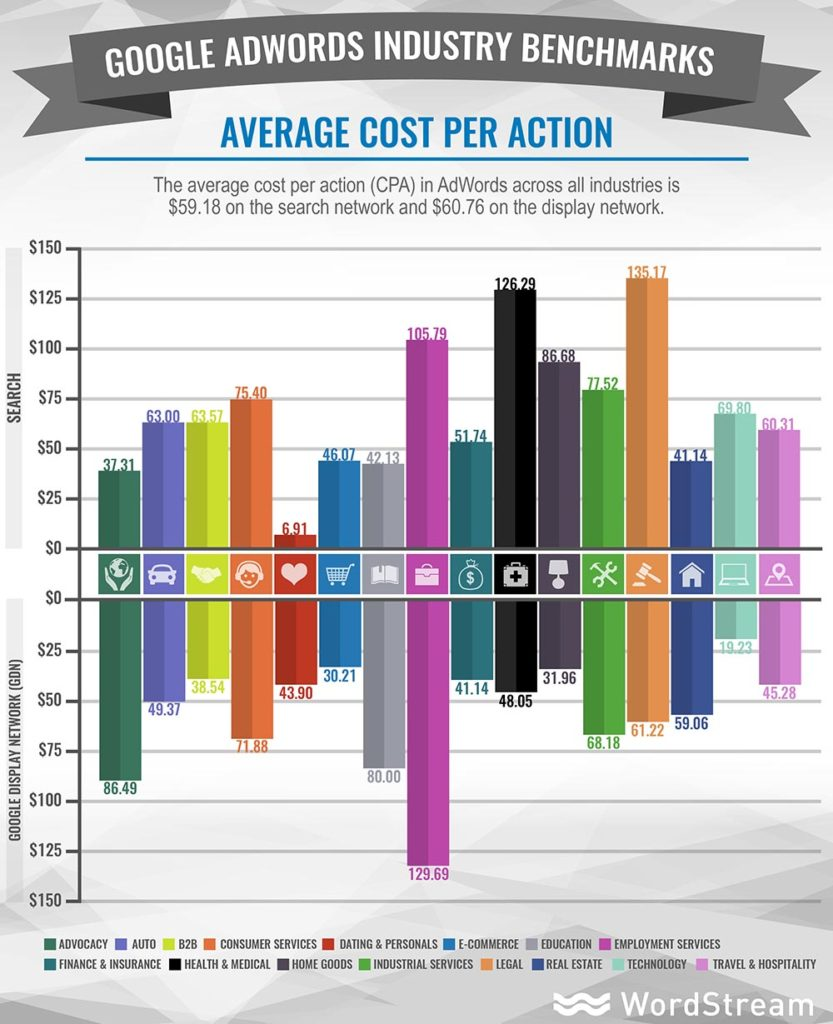 adwords-industry-benchmarks-average-cpa