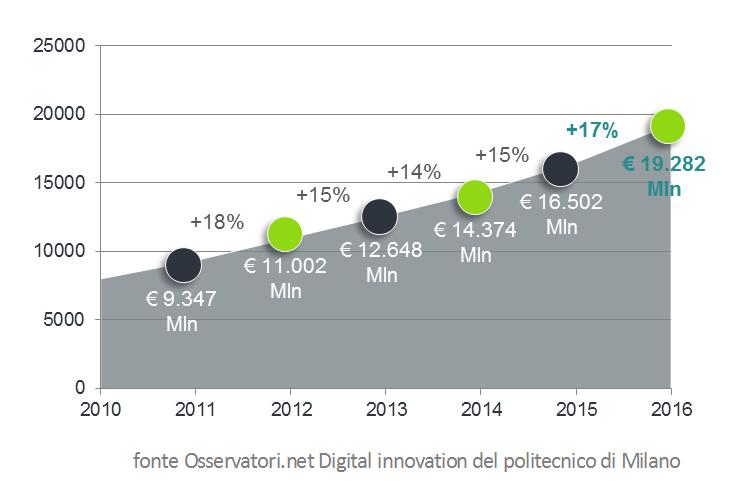 trend-ecommerce-italia-2016